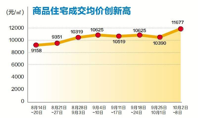 南宁楼市成交量回升 商品住宅成交均价近1.2万/㎡