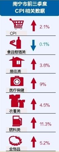 南宁市前三季度CPI同比上涨2.1% 食品类降幅最大