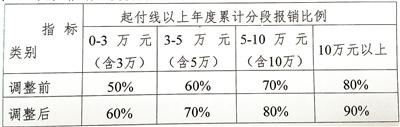 柳州城市居民最低生活保障標準提高至每月550元/人