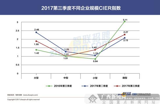 《中国就业市场景气报告》:第三季度就业形势稳中向好