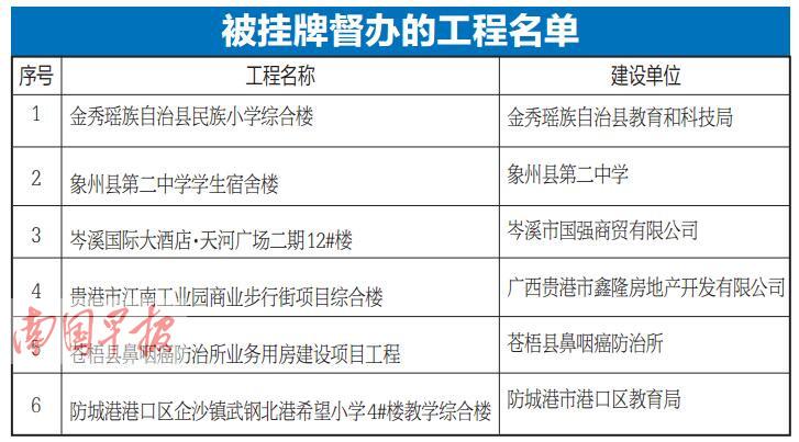 广西六个工程被挂牌督办 未批先建建筑仍存在(图)