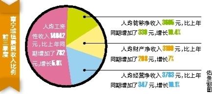 2017年前三季度南宁市城镇居民人均收入24629元