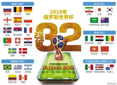 2018年俄罗斯世界杯32强全部产生