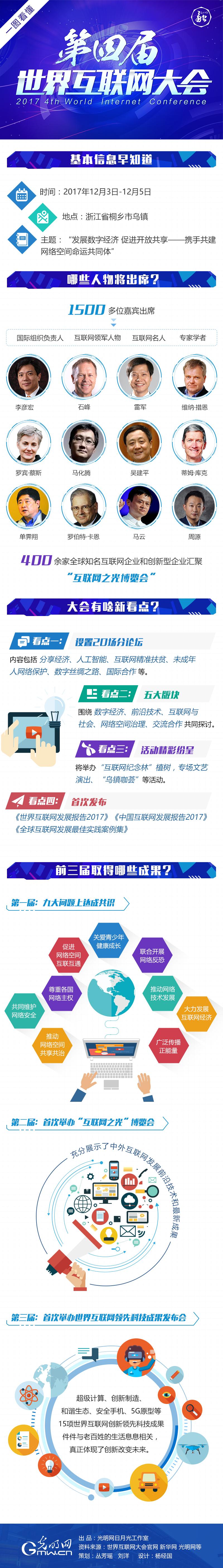 一张图看懂第四届世界互联网大会