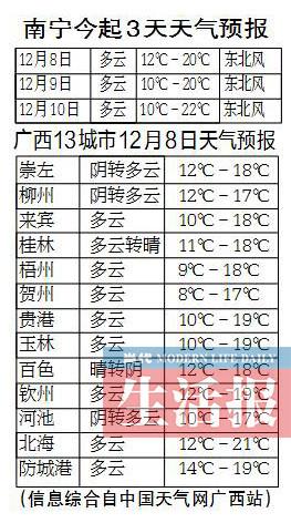 广西今明两天全区迎来降温 注意保暖