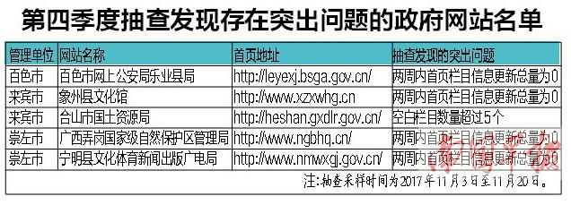 百色崇左政府网站连续四个季度存在突出问题(图)