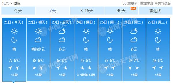 京城天气干燥昼夜温差达13℃ 感冒人数翻倍增加需预防