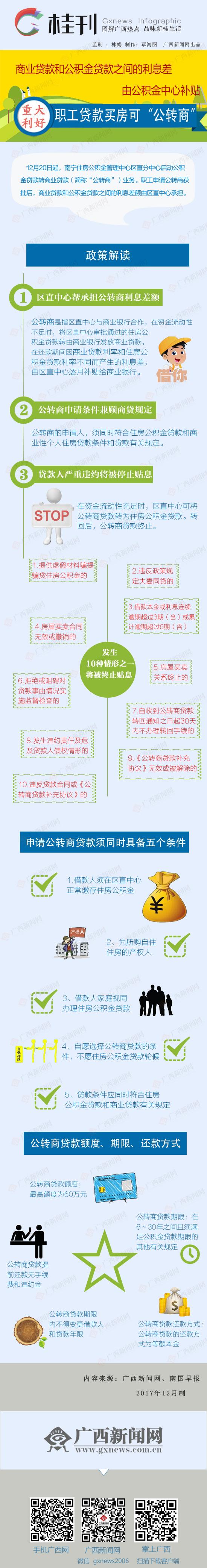 """【桂刊】南宁:贷款买房可""""公转商"""" 利息差不用借款人承担"""