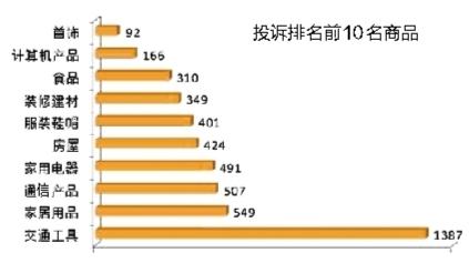 南宁市工商局公布消费统计 汽车消费投诉仍占首位