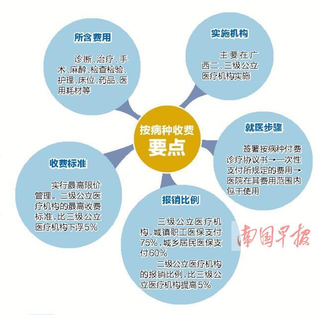 """1月5日焦点图:广西127种疾病治疗费实行""""一口价"""""""