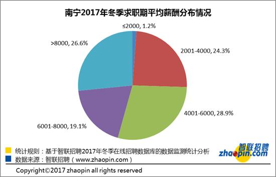 2017年冬季南宁雇主需求与白领人才供给报告出炉