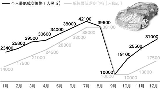 杭州小客车摇号竞价新规出台 信用记录不良将被取消资格
