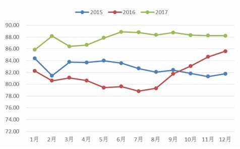 12月BCCI继续维持高位2017全年平稳运行