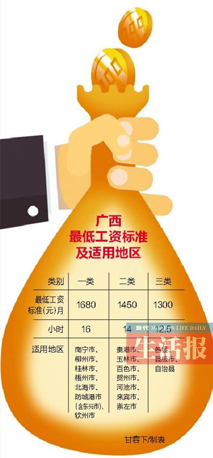 2月起2018广西将调高最低工资标准 南宁提高280元/月