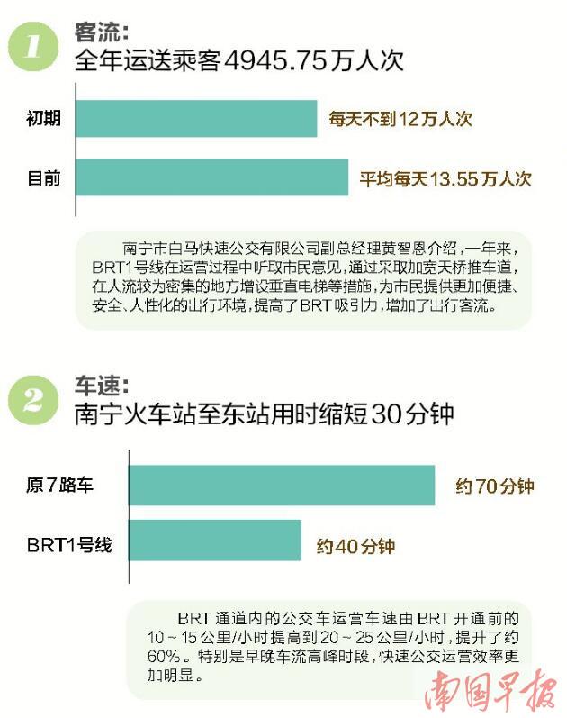 南宁BRT公交提速约60% 全年近5000万人次乘坐(图)