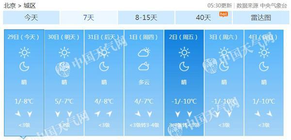 本周北京弱冷空气频繁 今天最高温升至1℃阵风达6级