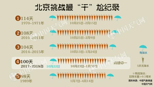 今天北京小幅降温 未来十天降水无望或挑战最干纪录