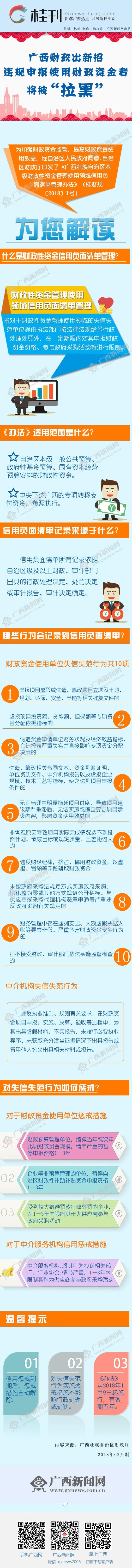 """【桂刊】广西财政出新招:违规申报使用财政资金者将被""""拉黑"""""""