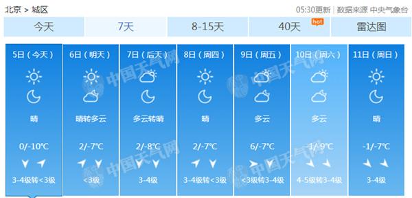 本周北京晴冷为主旋律 弱冷空气频繁后期气温波动大
