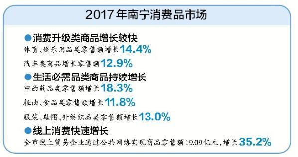 2017年南宁市主要经济数据发布 南宁人爱吃重健康