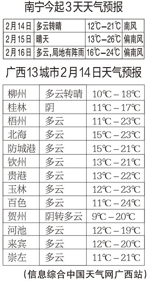 大家心念的春节天气预报来了 春节气温高开低走
