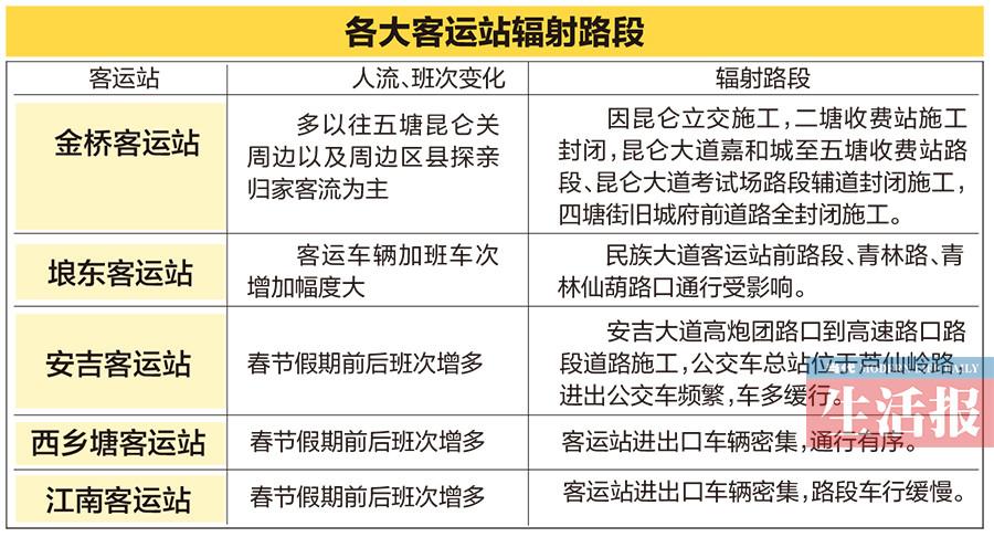 南宁发布春节出行提示 进出城最好绕开东收费站