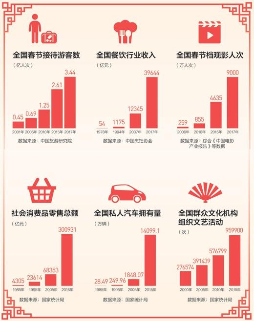我们这样过春节:新年俗、新方式 四十年真情不变