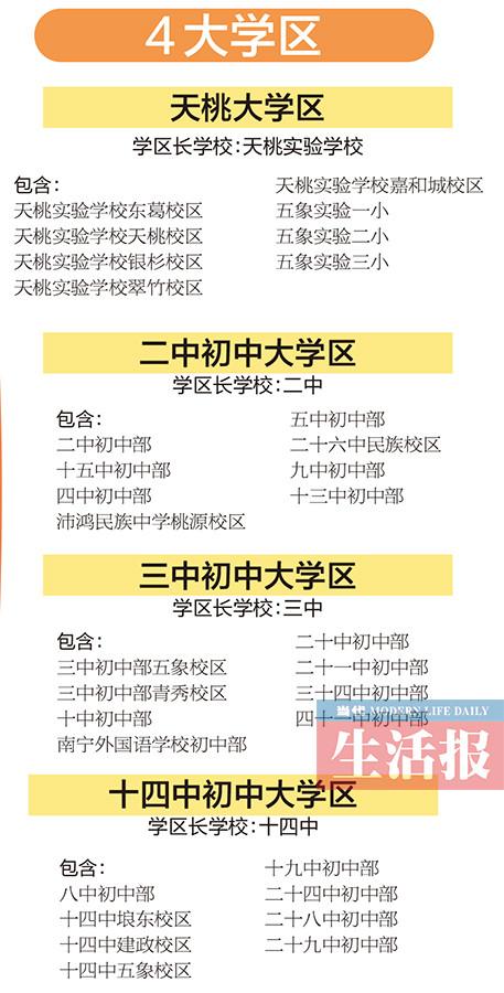 南宁市学区制大改革 直属中小学划分四大学区管理