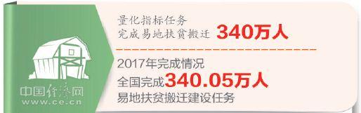 6项指标告诉你:中国脱贫攻坚打赢了硬仗!