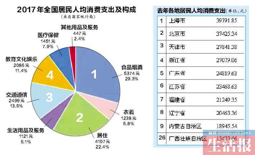 """广西去年人均消费支出13423元 """"剁手""""排全国26名"""