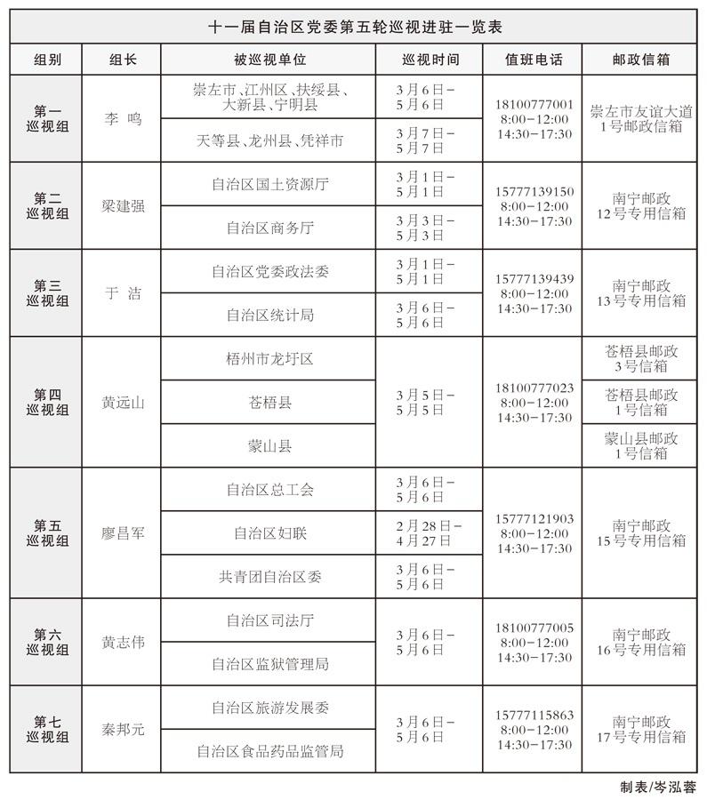 十一届自治区党委第五轮巡视全部进驻