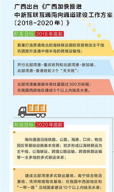 广西出台《 广西加快推进中新互联互通南向通道建设工作方案 》