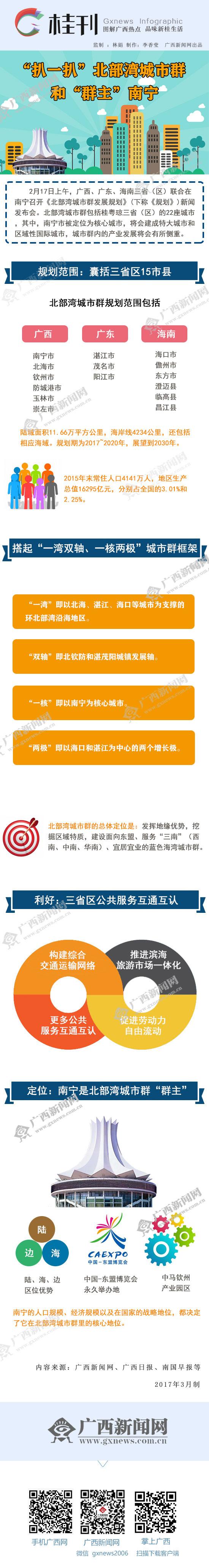 """【桂刊】""""扒一扒""""北部湾城市群和""""群主""""南宁"""