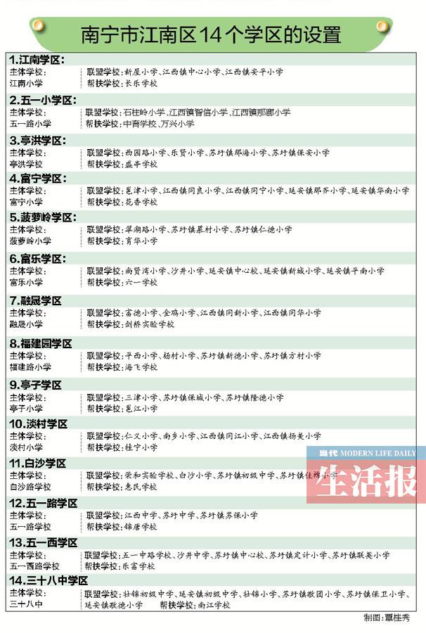南宁江南区学区划分定了 85所中小学组成14个学区