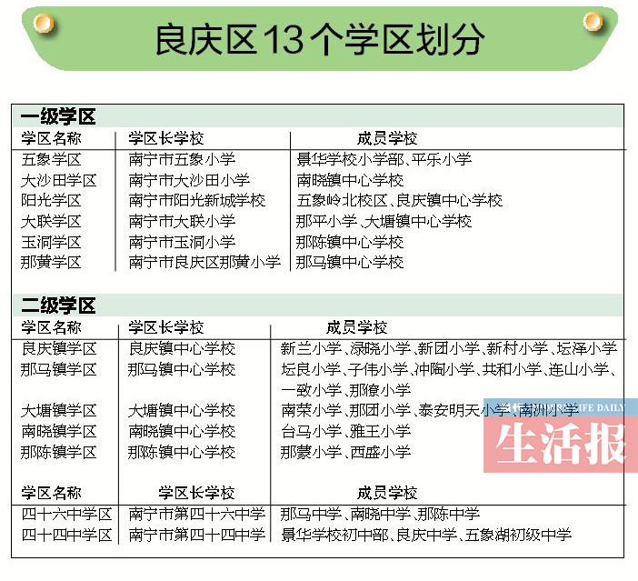 3月28日焦点图:南宁市良庆区学区划分出炉