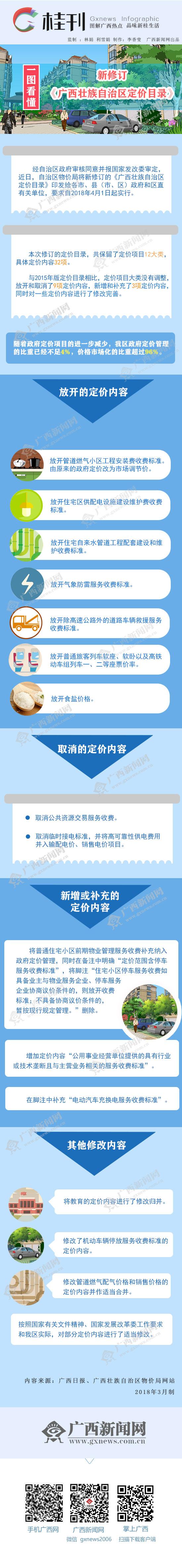 [桂刊]一图看懂新修订《广西壮族自治区定价目录》