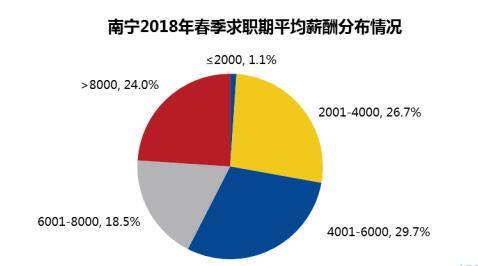 《2018年春季南宁雇主需求与白领人才供给报告》发布