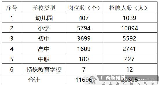 2018年广西中小学教师公开招聘11696岗位招20505人