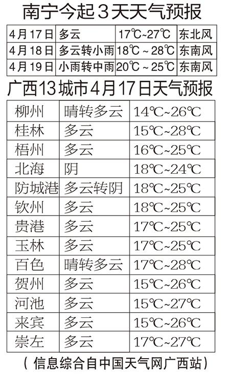 """""""壮族三月三""""假期天气预报来了 预计广西雨水较多"""