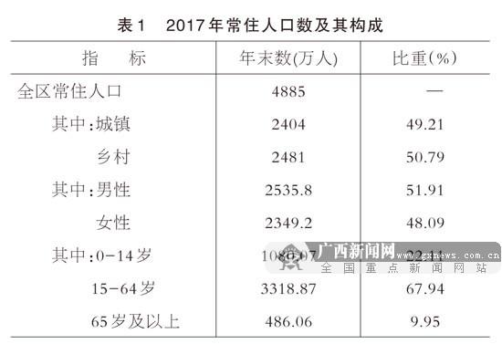 2017年广西壮族自治区国民经济和社会发展统计公报