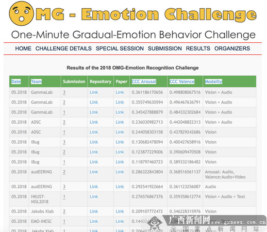平安微表情识别技术获国际微表情竞赛第一名