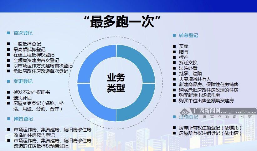 """南宁24项不动产登记业务实现""""最多跑一次""""(图)"""