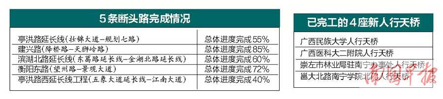 南宁今年将建成12座人行天桥 打通5条断头路(图)
