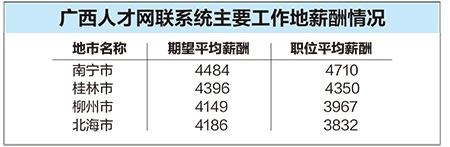 广西:用人单位发布职位的平均薪酬为4523元/月