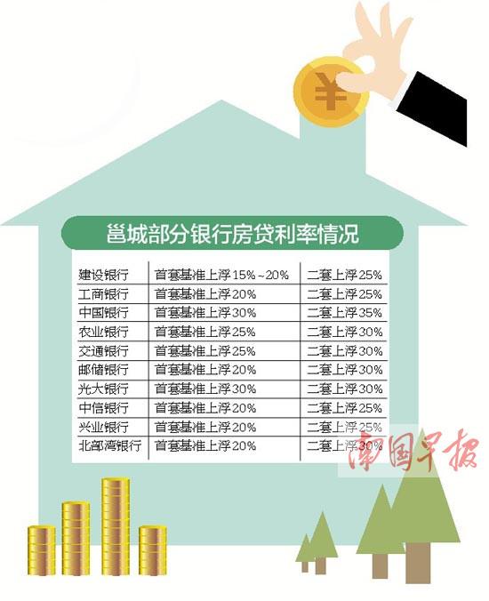 再调整!南宁多家银行首套房贷利率普遍上浮20%