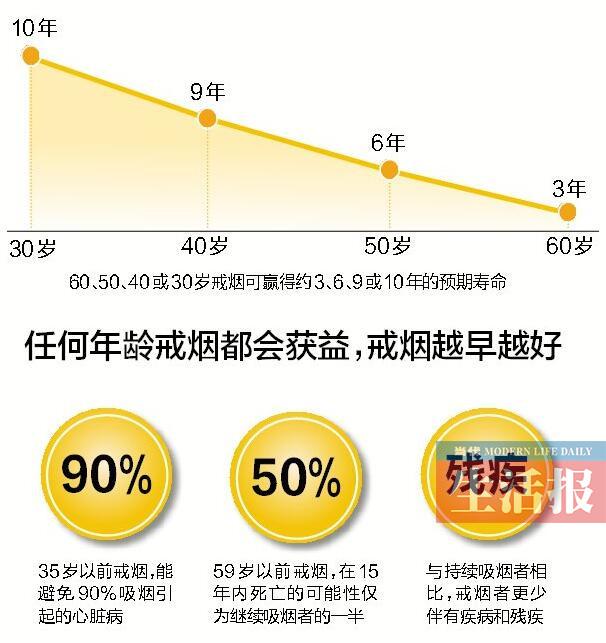 南宁开展无烟日宣传活动 75%的南宁市民不吸烟
