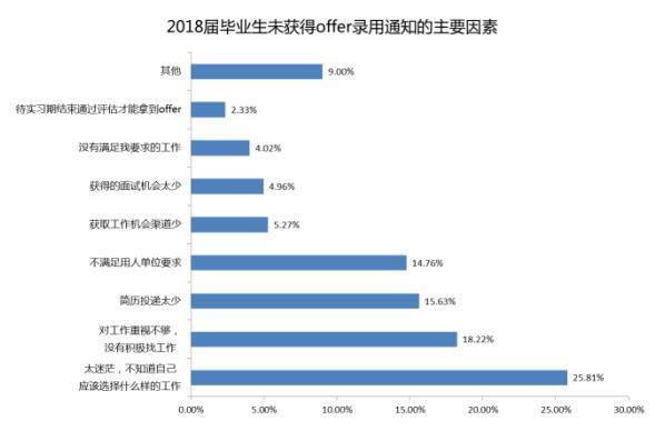 智联招聘发布《2018年大学生求职指南-南宁版》