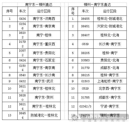 """南宁柳州越走越近 26趟动车""""一站直达"""" (附车次)"""