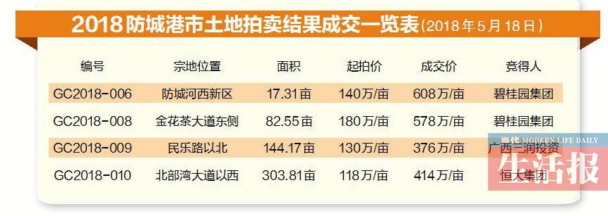 网传防城港房价已逼近万元大关 是什么人在买房?