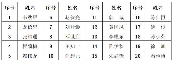 关于首届南宁物业服务宣传月系列评选活动获奖名单的公示